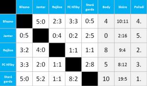 tabulka vysledky